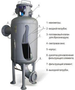 ФГУ фильтр-газоотделитель